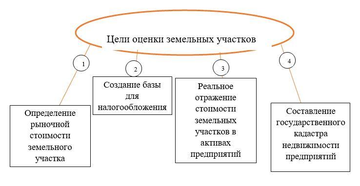 Рисунок 1 – Цели оценки земельных участков